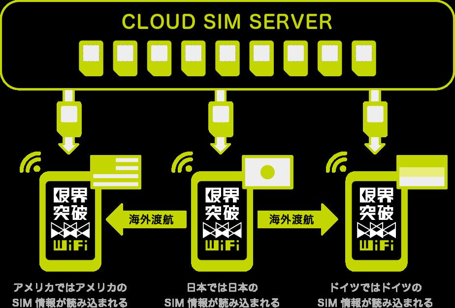 クラウドSIMテクノロジー採用